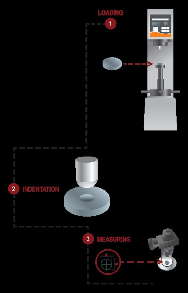 Brinell-scheme-flow-1
