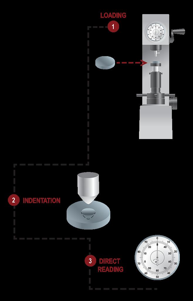Rockwell-scheme-flow